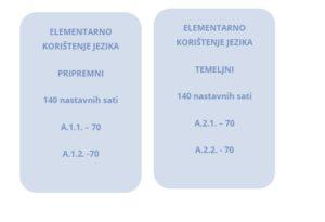 Razine znanja njemačkog jezika